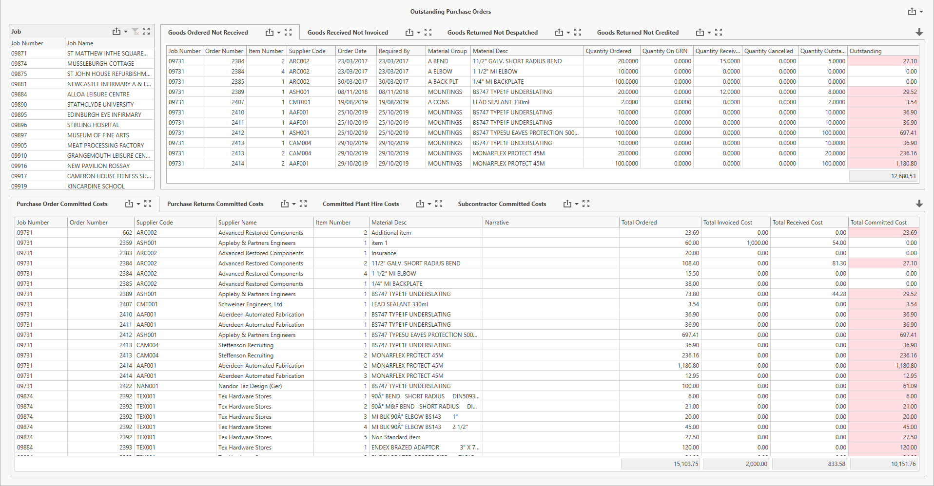 Screenshot of Contract Costing Purchase Orders Dashboard