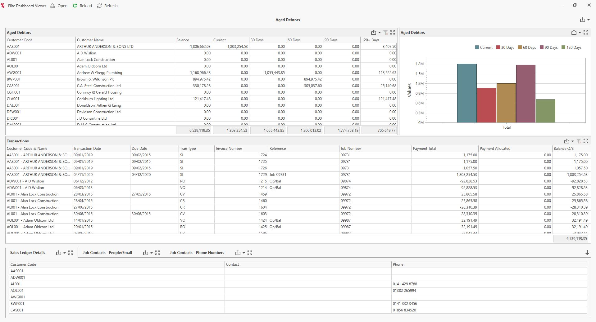 Contract Costing Aged Debtors Dashboard Screenshot